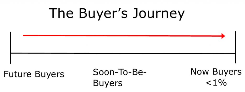 Buyer's Journey schematic